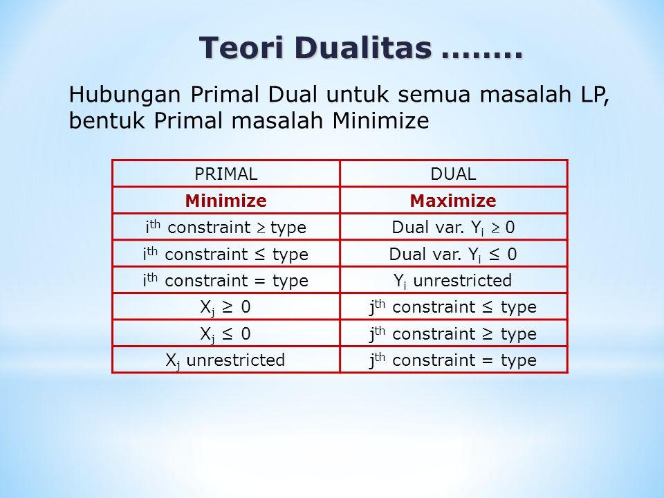 Teori Dualitas …….. Hubungan Primal Dual untuk semua masalah LP, bentuk Primal masalah Minimize. PRIMAL.