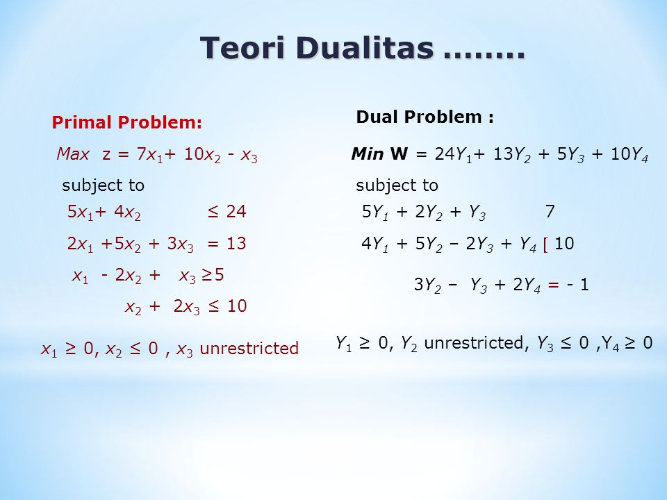 Teori Dualitas …….. Dual Problem : Primal Problem: