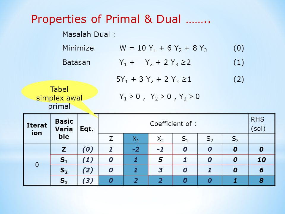 Tabel simplex awal primal