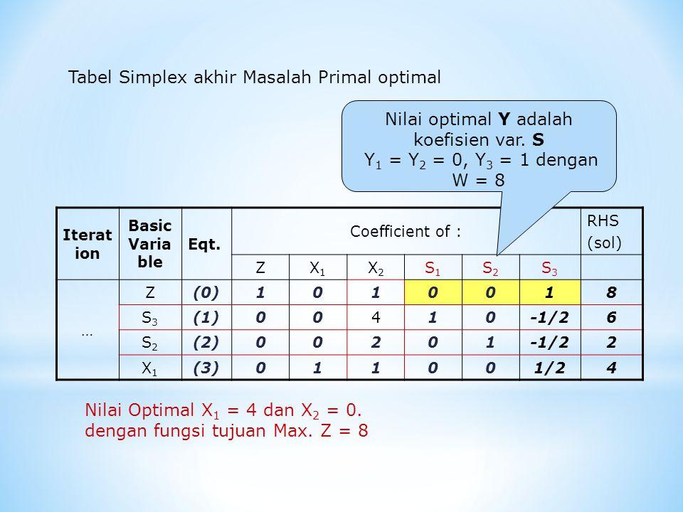 Nilai optimal Y adalah koefisien var. S