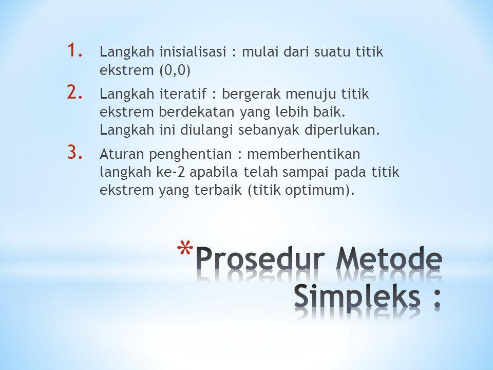 Prosedur Metode Simpleks :