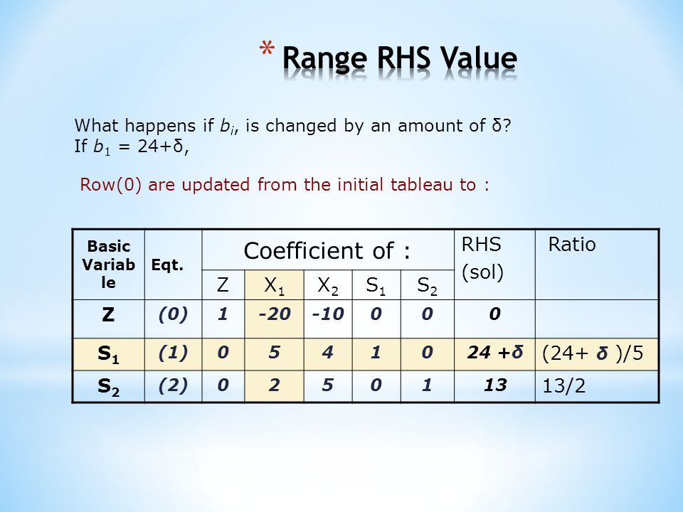 Range RHS Value Coefficient of : RHS (sol) Ratio Z X1 X2 S1 S2