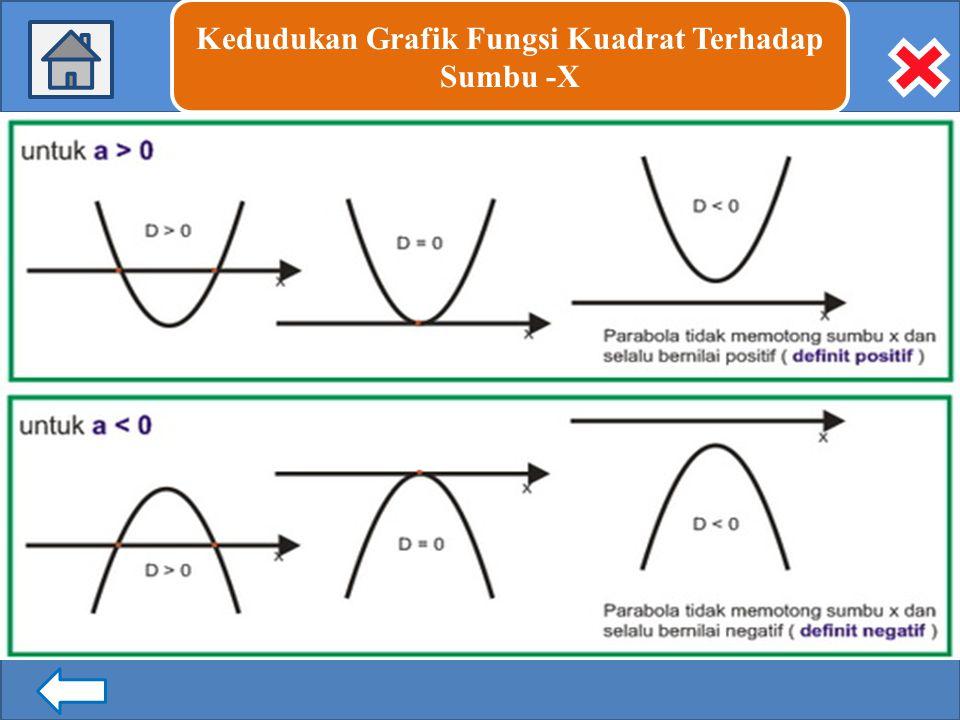 Kedudukan Grafik Fungsi Kuadrat Terhadap Sumbu -X