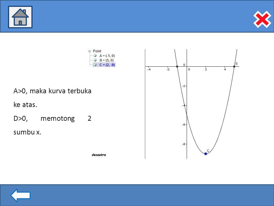 A>0, maka kurva terbuka ke atas.
