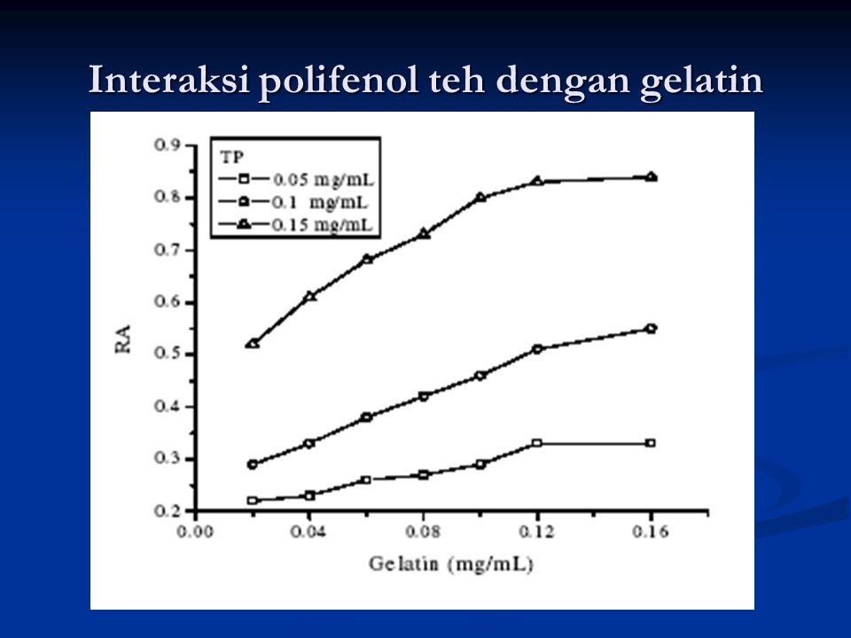 Interaksi polifenol teh dengan gelatin