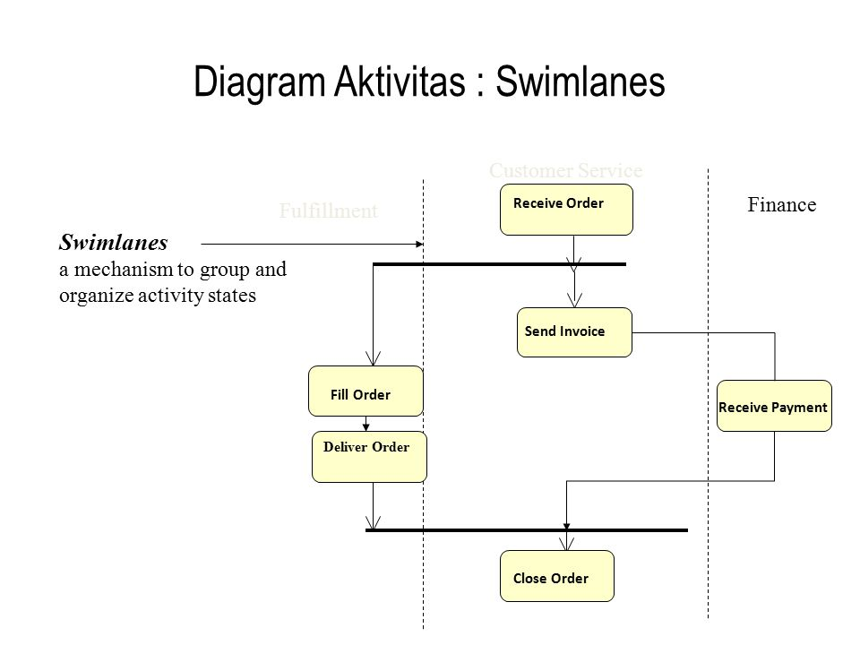 Diagram Aktivitas : Swimlanes