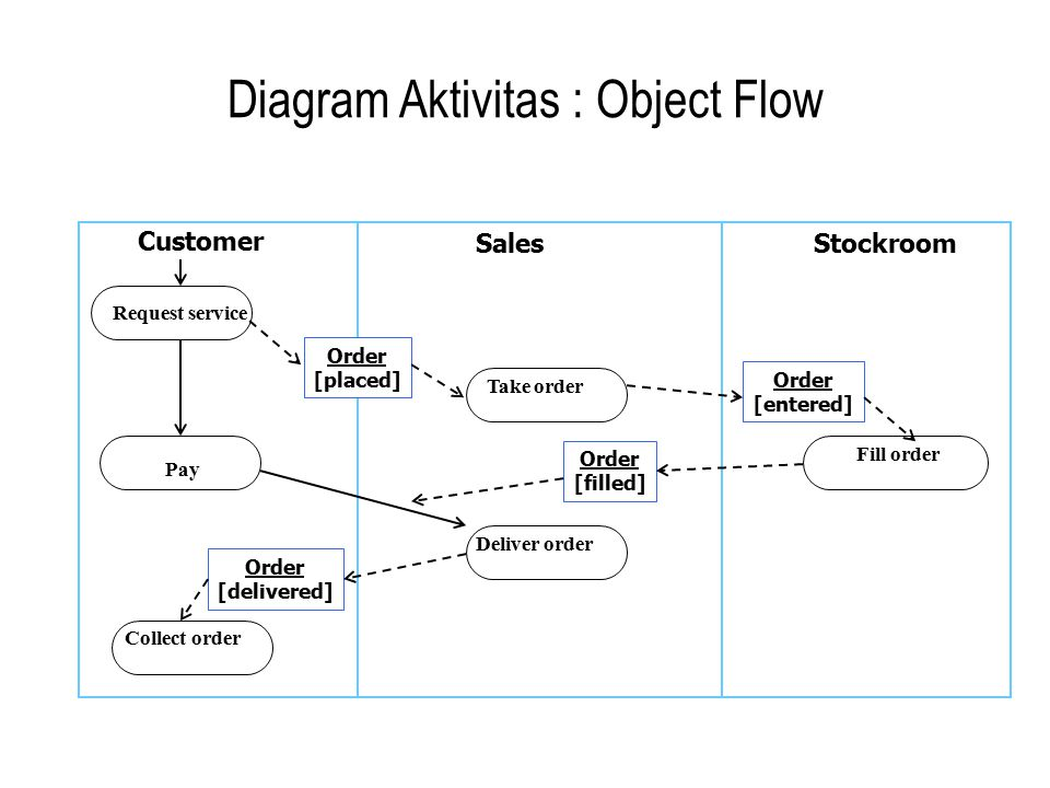 Diagram Aktivitas : Object Flow