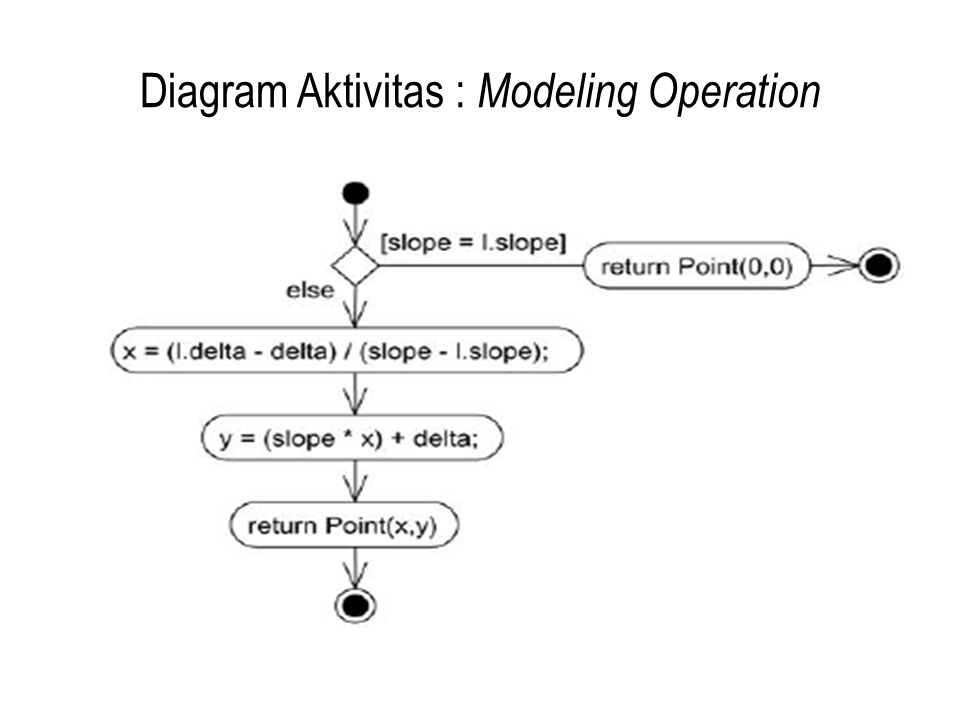 Diagram Aktivitas : Modeling Operation