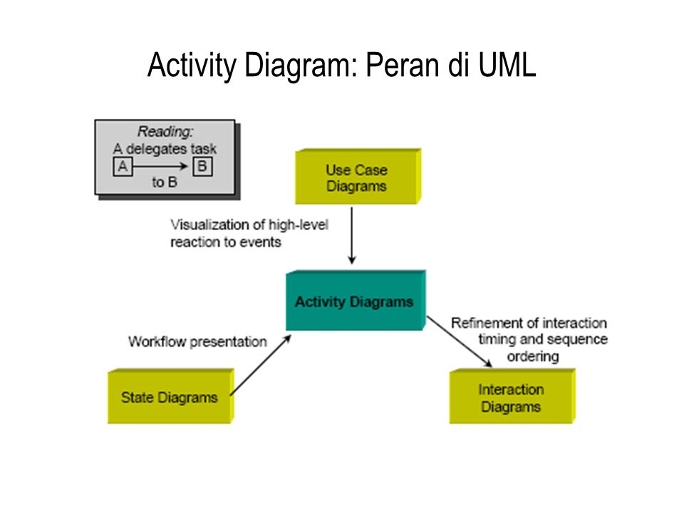 Activity Diagram: Peran di UML