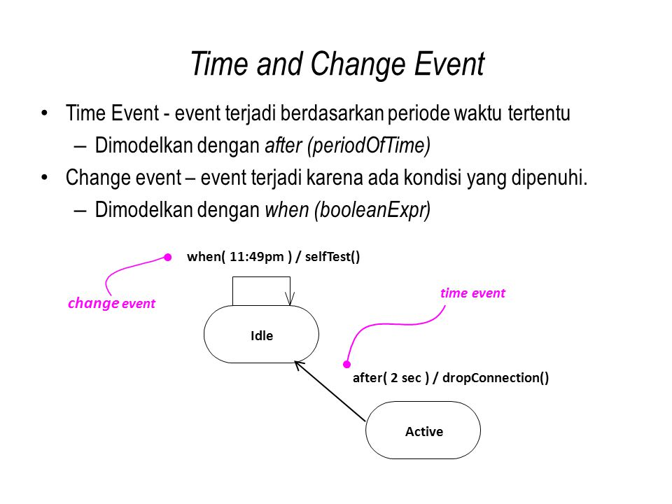 Time and Change Event Time Event - event terjadi berdasarkan periode waktu tertentu. Dimodelkan dengan after (periodOfTime)