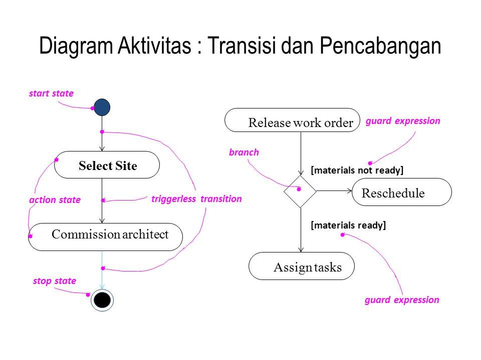 Diagram Aktivitas : Transisi dan Pencabangan