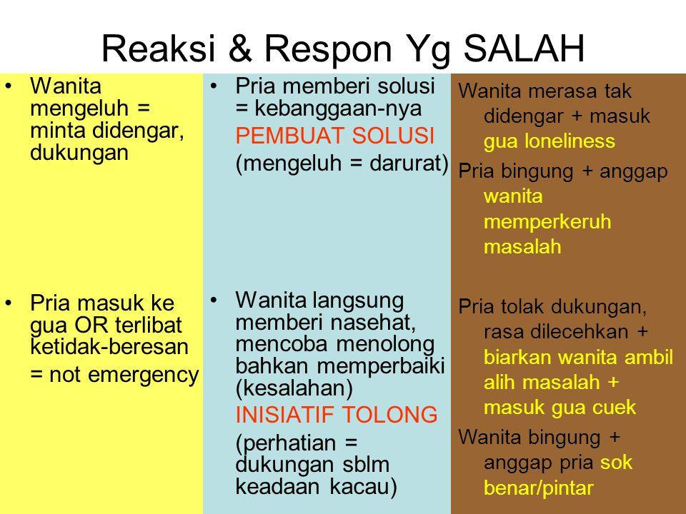 Reaksi & Respon Yg SALAH
