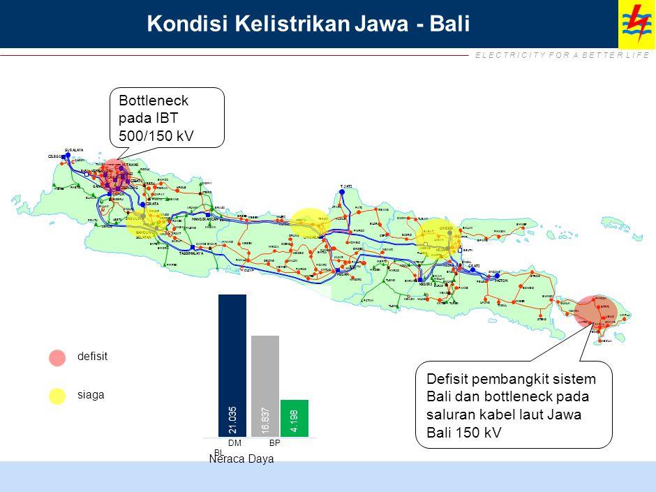 TANTANGAN PEMBANGUNAN SEKTOR KETENAGALISTRIKAN INDONESIA