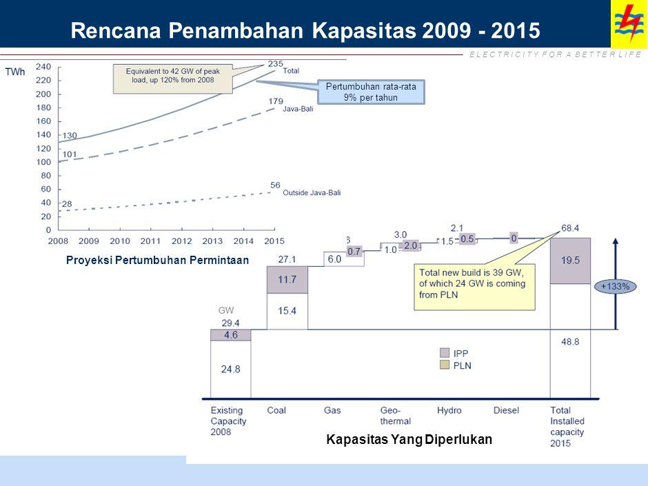 Kebutuhan Pendanaan PLN Dalam Kurun 2009-2015