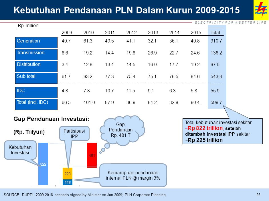 Peta Proyek Percepatan 10.000 MW Tahap 1