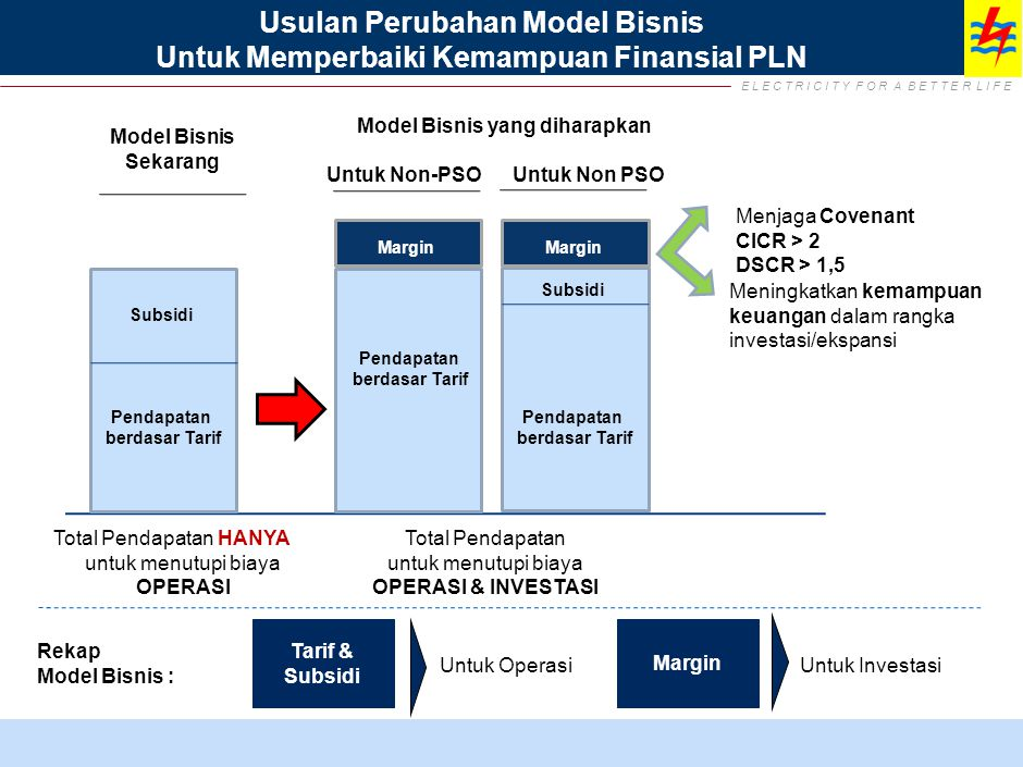 Mengapa Perlu Perbaikan Model Bisnis PLN