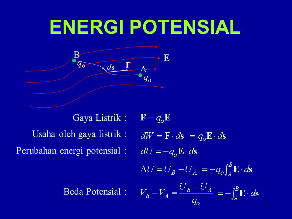 ENERGI POTENSIAL B E qo A qo Gaya Listrik : Usaha oleh gaya listrik :