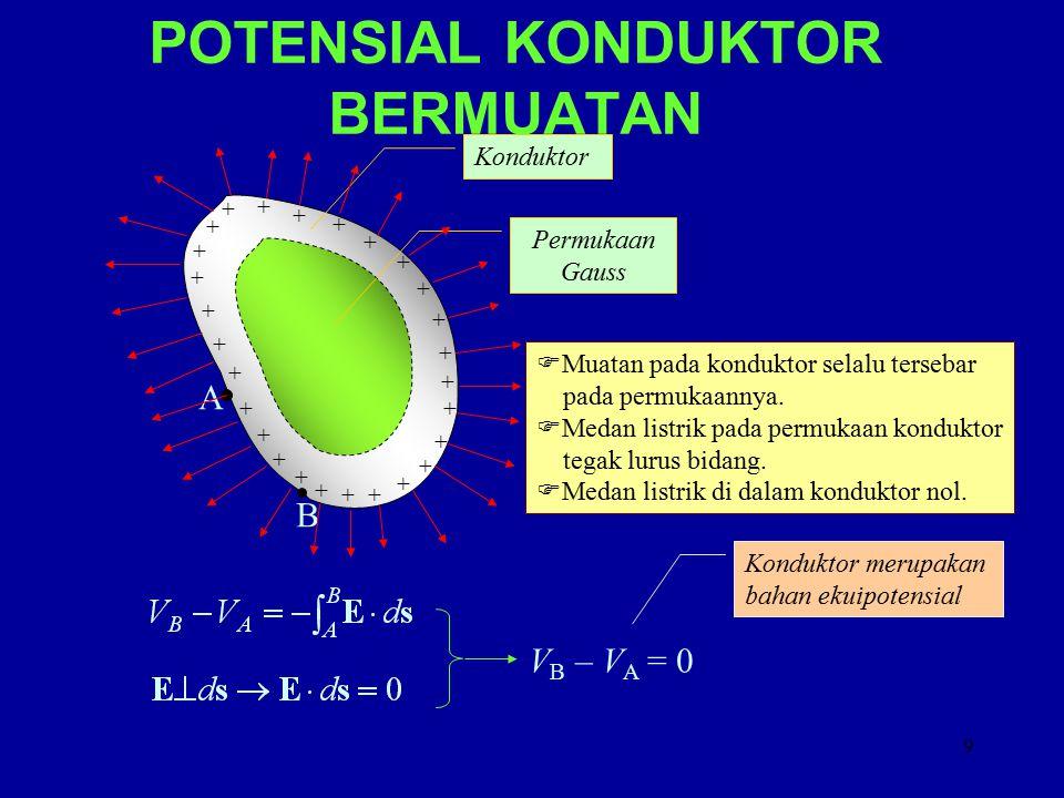 POTENSIAL KONDUKTOR BERMUATAN