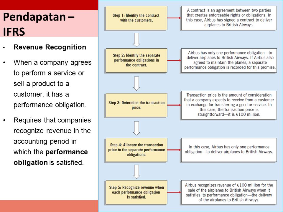 Pendapatan – IFRS Revenue Recognition