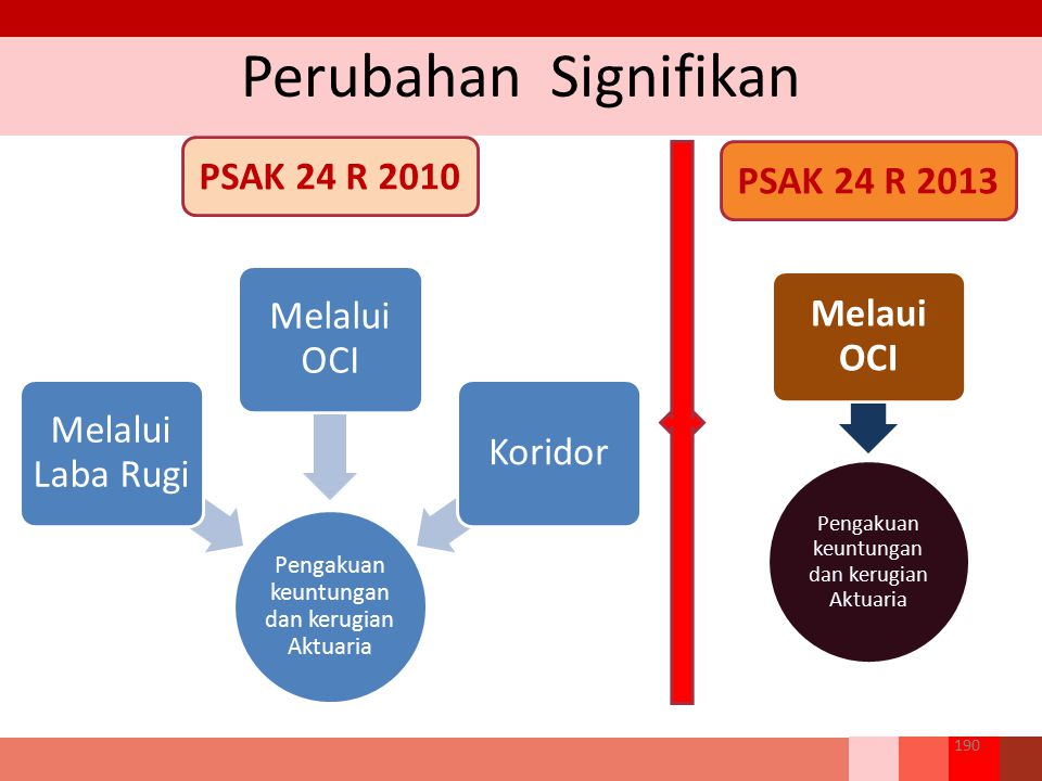 Perubahan Signifikan Melaui OCI PSAK 24 R 2010 PSAK 24 R 2013