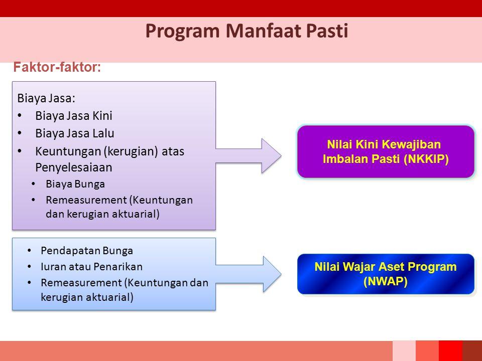 Nilai Wajar Aset Program