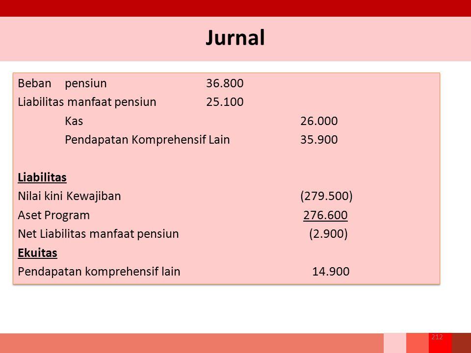 Jurnal Beban pensiun 36.800 Liabilitas manfaat pensiun 25.100