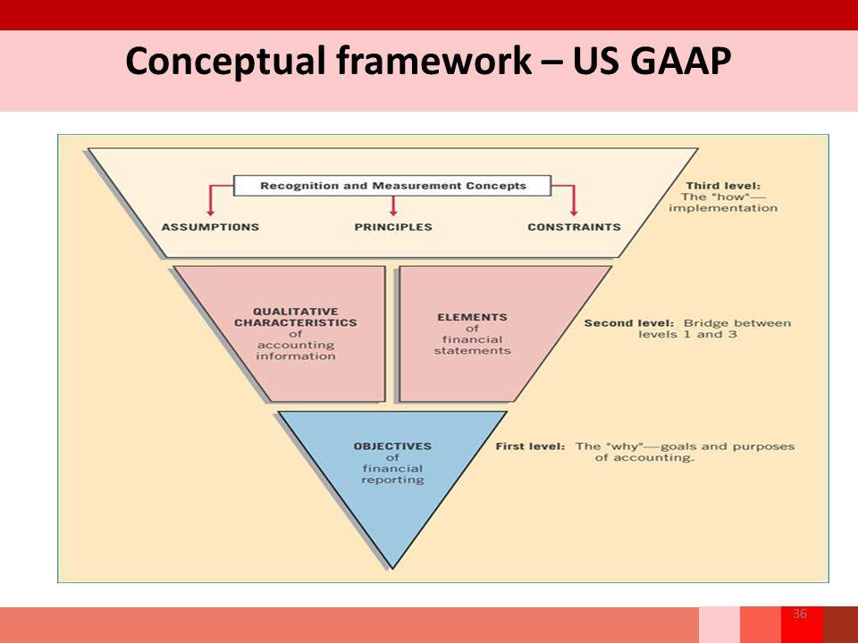Conceptual framework – US GAAP