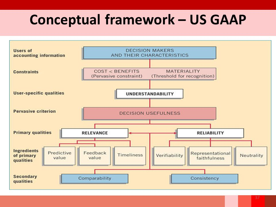 chapter 2 conceptual framework for financial reporting Ipsasb's conceptual framework for general purpose of financial reporting (and) chapter 2: an improved conceptual framework for financial reporting.
