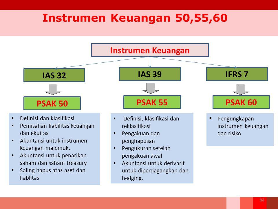 Instrumen Keuangan 50,55,60 Instrumen Keuangan IAS 32 IAS 39 IFRS 7