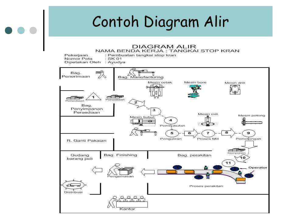 Contoh Diagram Alir