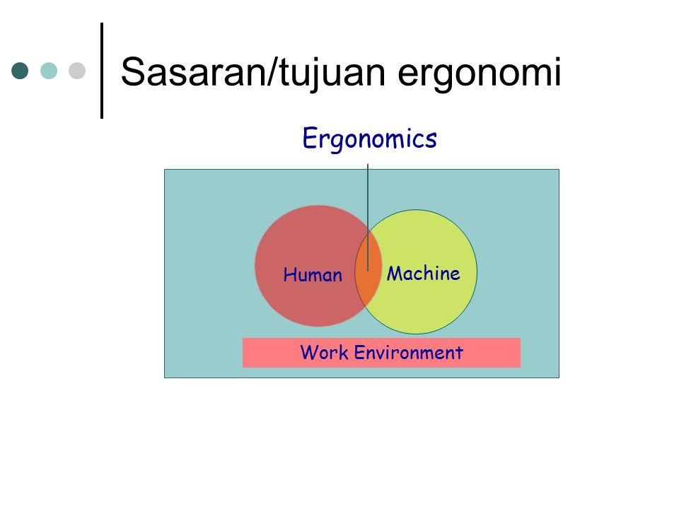 Sasaran/tujuan ergonomi