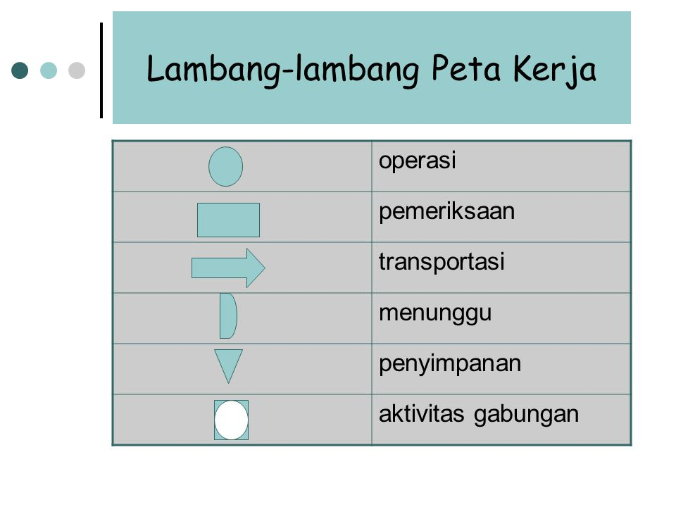 Lambang-lambang Peta Kerja