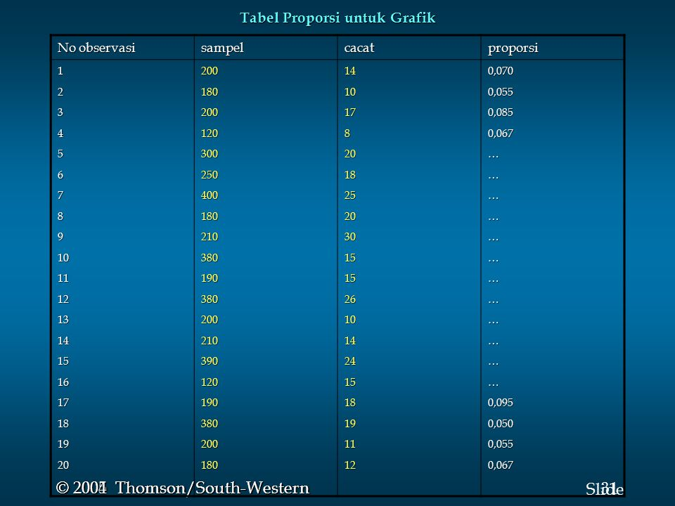 Tabel Proporsi untuk Grafik