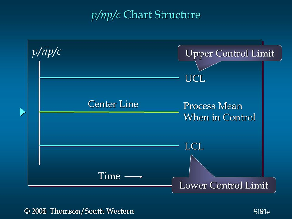 p/np/c Chart Structure