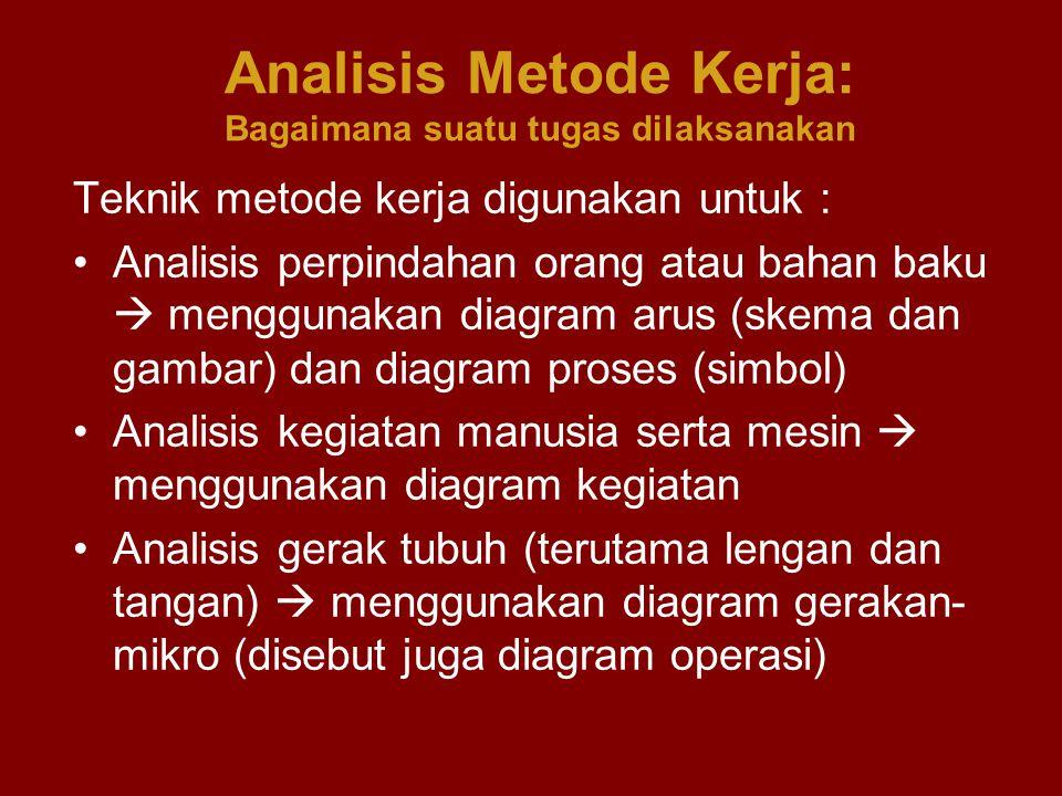 Analisis Metode Kerja: Bagaimana suatu tugas dilaksanakan
