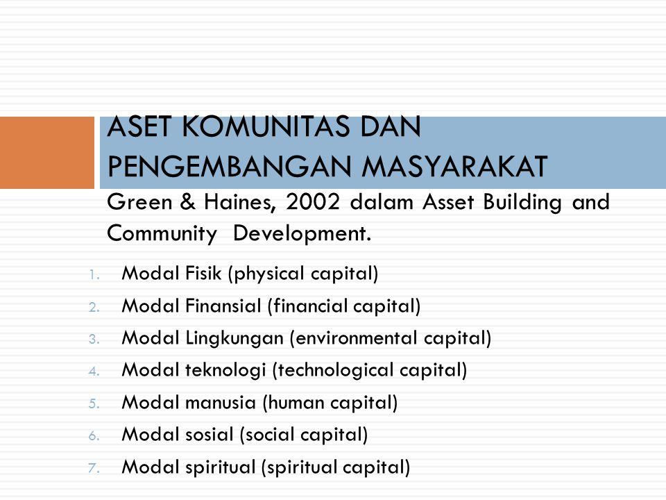 ASET KOMUNITAS DAN PENGEMBANGAN MASYARAKAT Green & Haines, 2002 dalam Asset Building and Community Development.