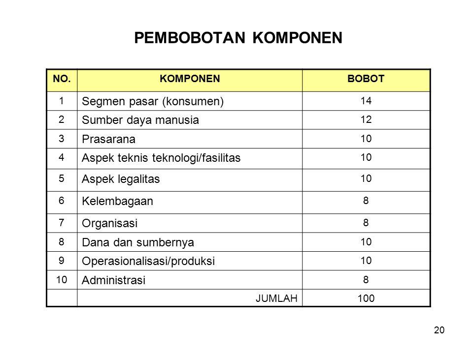 PEMBOBOTAN KOMPONEN Segmen pasar (konsumen) Sumber daya manusia