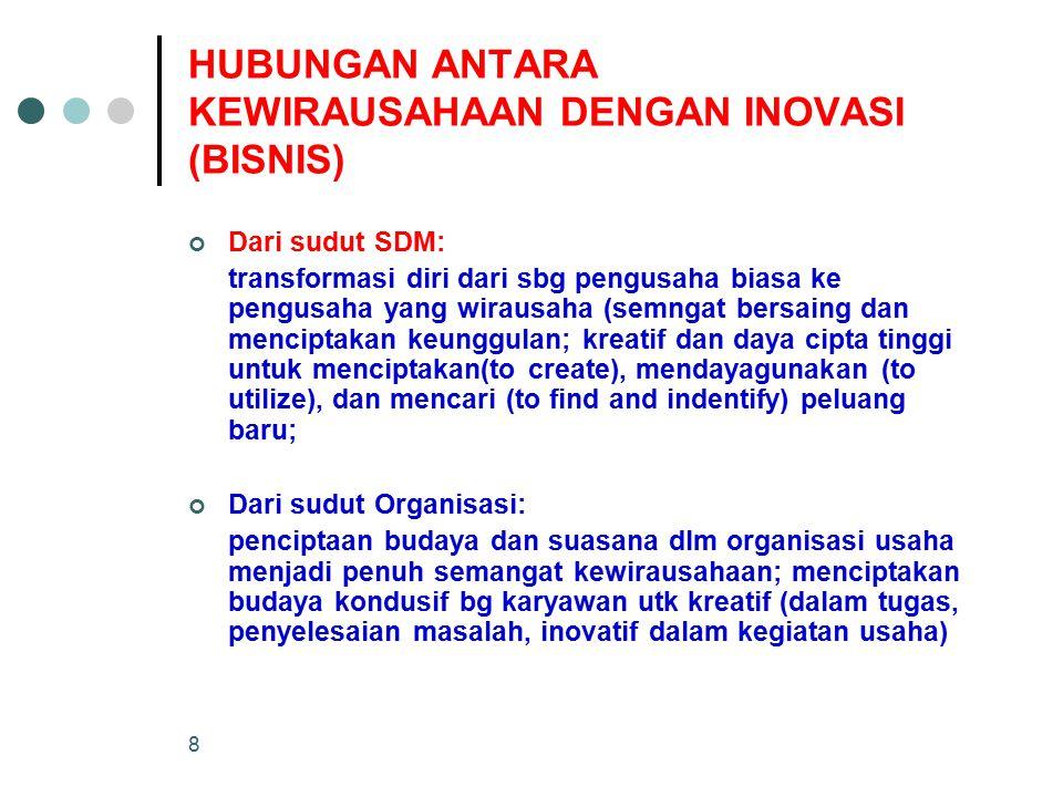 HUBUNGAN ANTARA KEWIRAUSAHAAN DENGAN INOVASI (BISNIS)