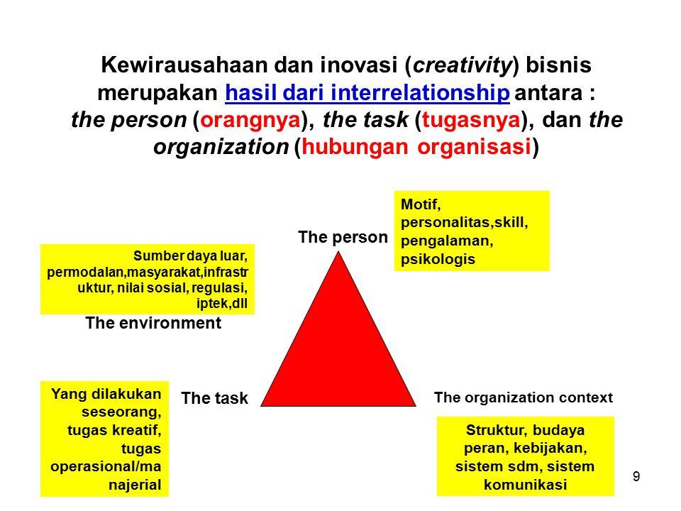 Struktur, budaya peran, kebijakan, sistem sdm, sistem komunikasi
