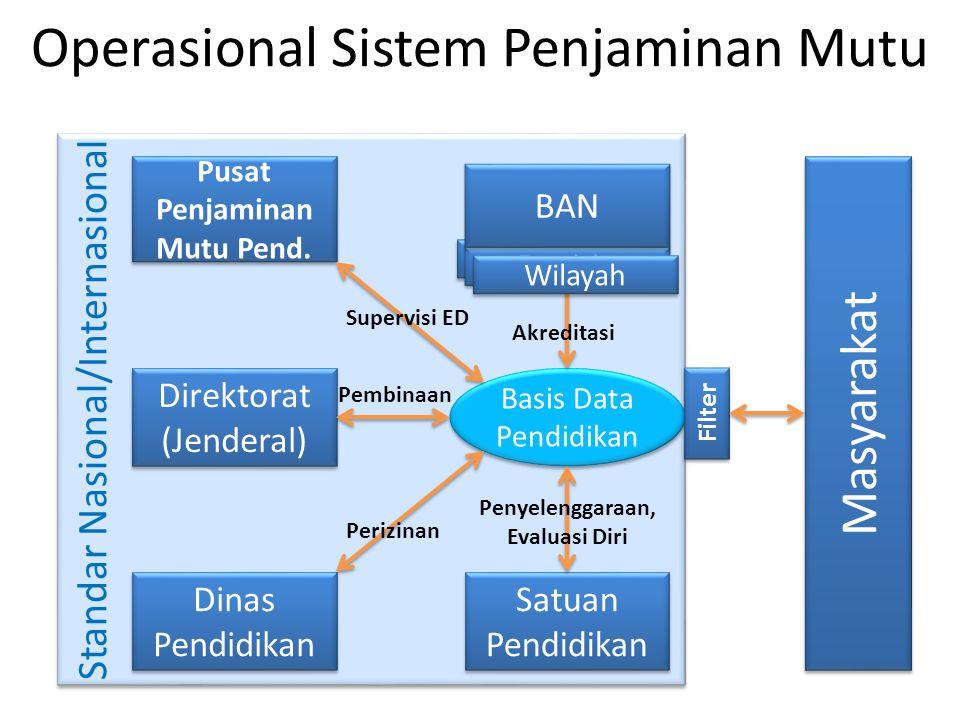 Operasional Sistem Penjaminan Mutu