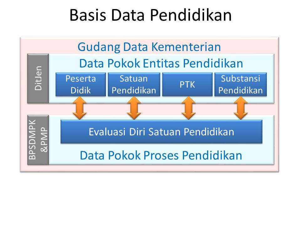 Basis Data Pendidikan Gudang Data Kementerian