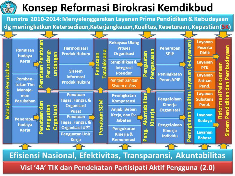 Konsep Reformasi Birokrasi Kemdikbud