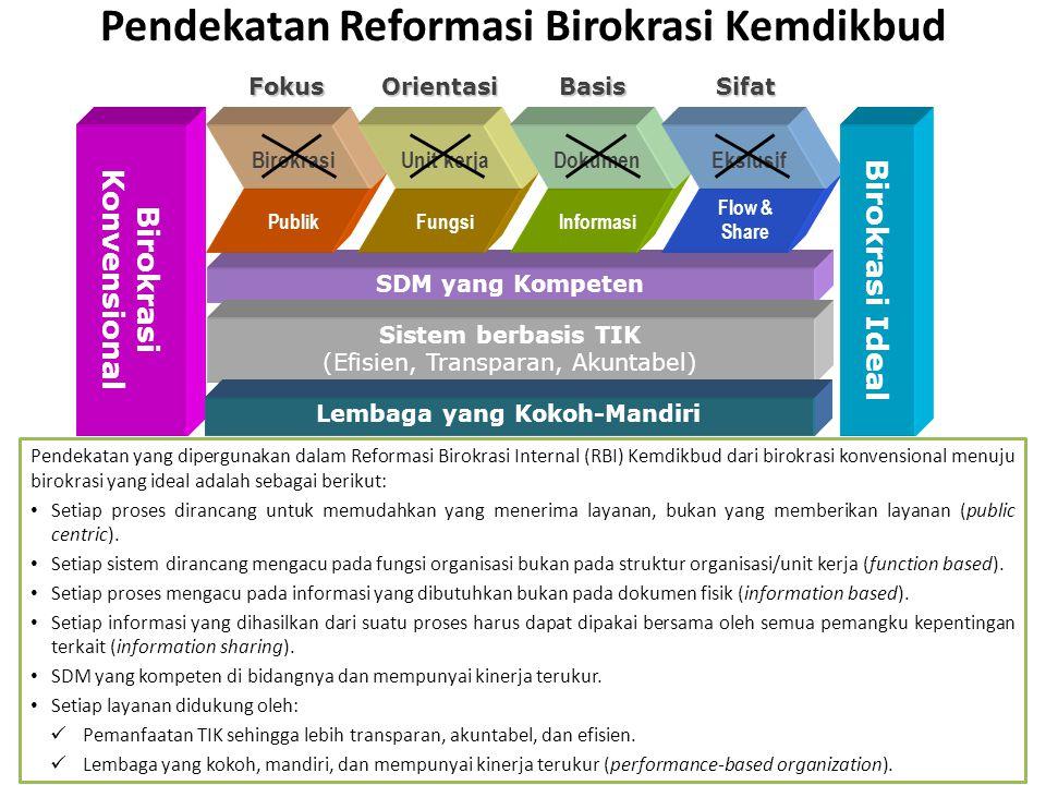 Pendekatan Reformasi Birokrasi Kemdikbud