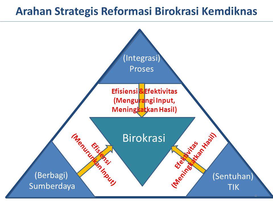 Arahan Strategis Reformasi Birokrasi Kemdiknas
