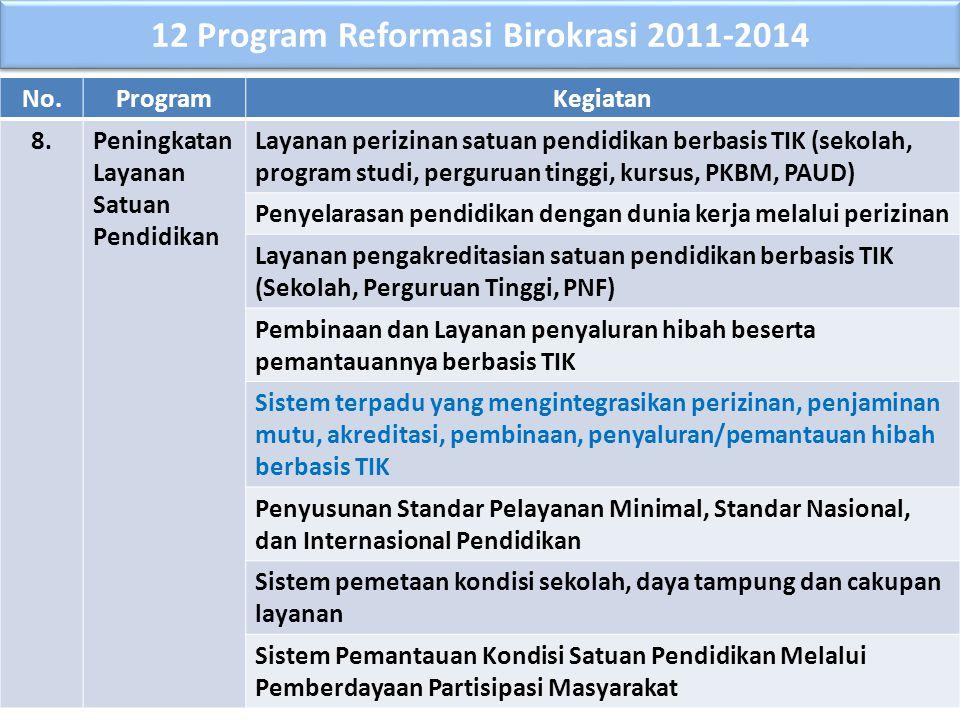 12 Program Reformasi Birokrasi 2011-2014