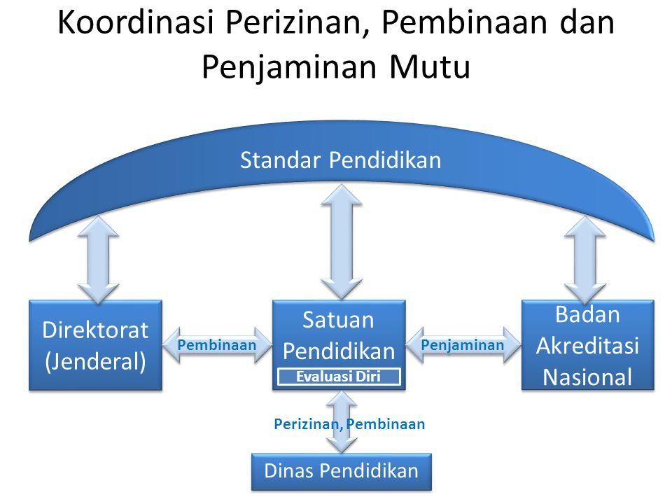 Koordinasi Perizinan, Pembinaan dan Penjaminan Mutu