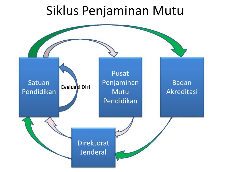 Siklus Penjaminan Mutu