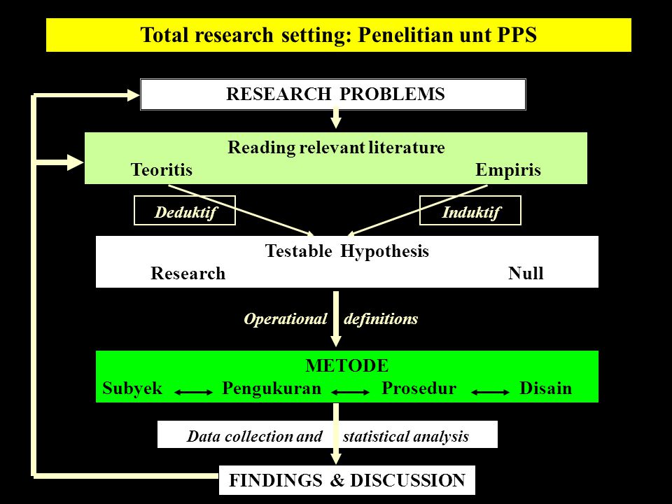 Total research setting: Penelitian unt PPS
