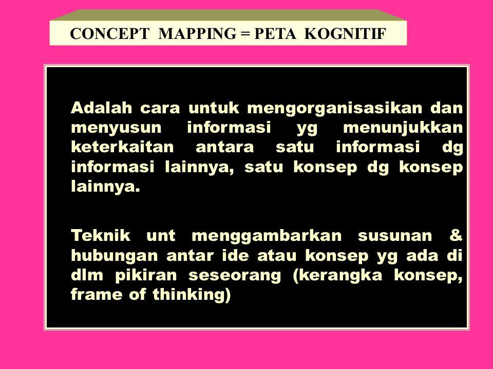 CONCEPT MAPPING = PETA KOGNITIF