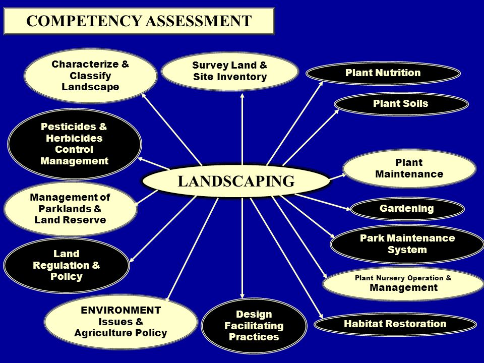 COMPETENCY ASSESSMENT LANDSCAPING